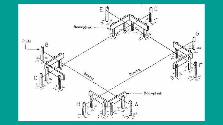 Gambar Bowplank 3