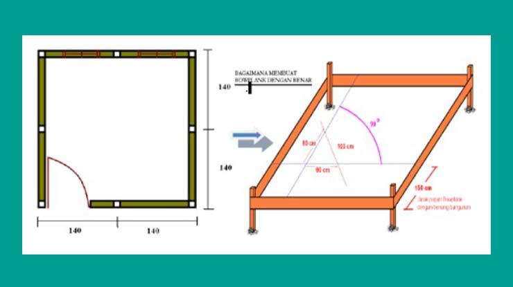 Analisa Pekerjaan Pembuatan Bowplank