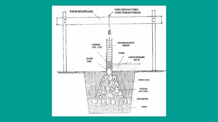 Syarat Memasang Bowplank