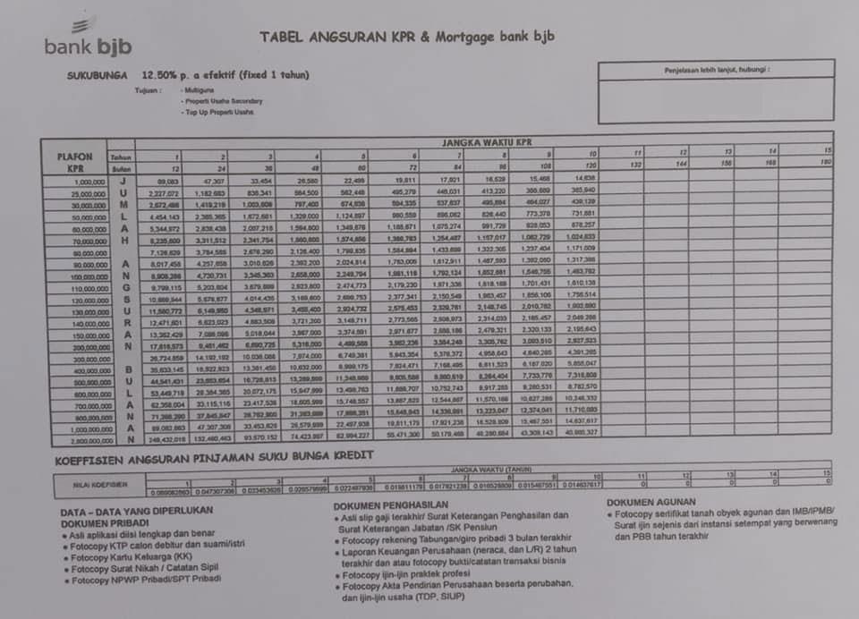 Tabel Angsuran KPR Bank BJB