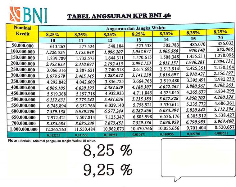 Tabel Angsuran KPR Bank BNI