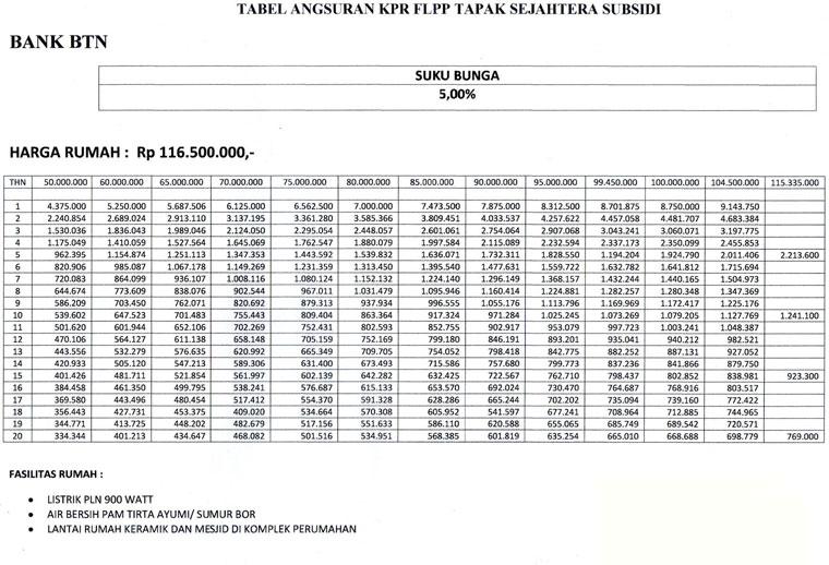 Tabel Angsuran KPR Bank BTN