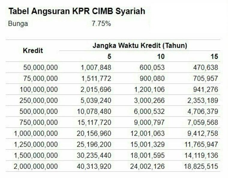 Tabel Angsuran KPR Bank CIMB Niaga Syariah