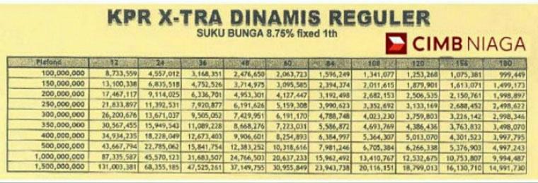 Tabel Angsuran KPR Bank CIMB Niaga X Tra Dinamis Reguler 1 Tahun