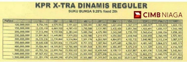 Tabel Angsuran KPR Bank CIMB Niaga X Tra Dinamis Reguler 2 Tahun