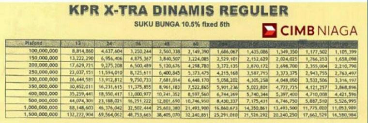 Tabel Angsuran KPR Bank CIMB Niaga X Tra Dinamis Reguler 5 Tahun