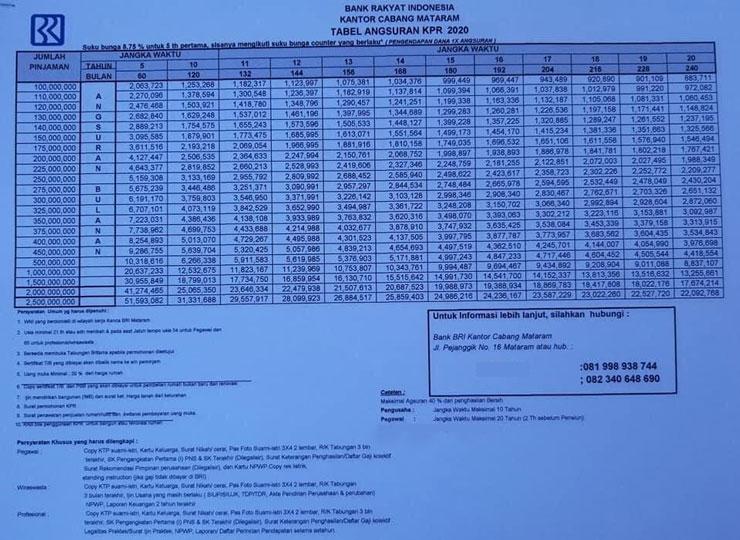 Tabel KPR BRI Terbaru