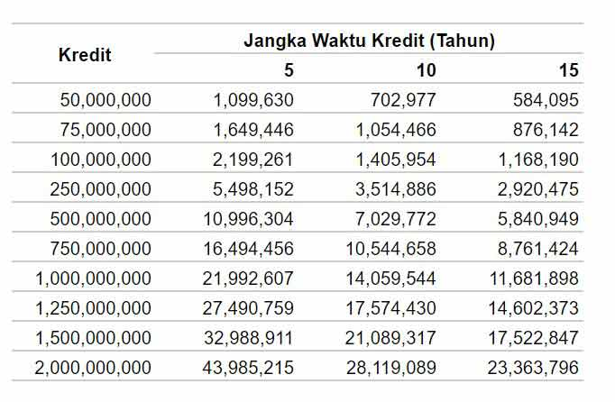 Tabel Angsuran KPR BCA Terbaru
