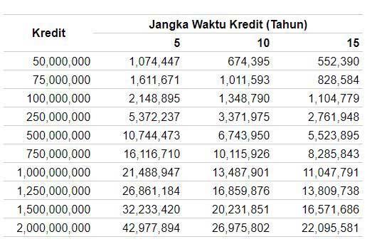 Tabel Angsuran KPR BJB Terbaru