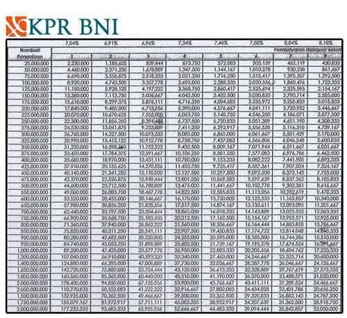 Tabel Angsuran KPR BNI Terbaru