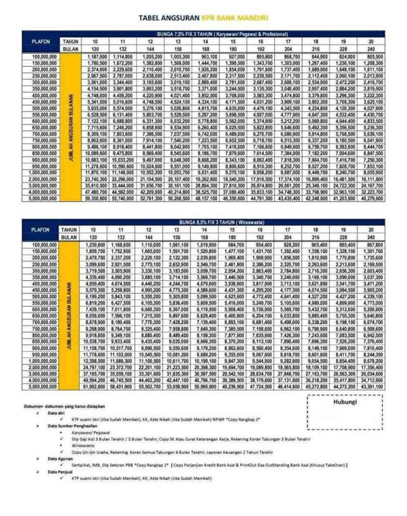 Tabel Angsuran KPR Mandiri Terbaru