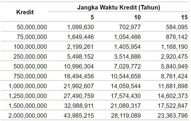 Tabel Angsuran KPR Bank BCA